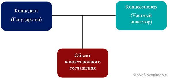 Стороны договора