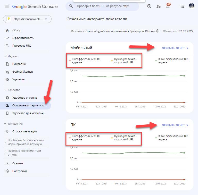 Core Web Vitals в Гугл панели