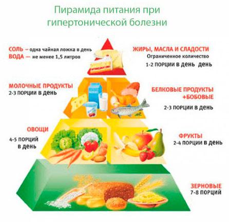 Пирамида питания для снижения давления