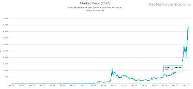 криптовалютный бум