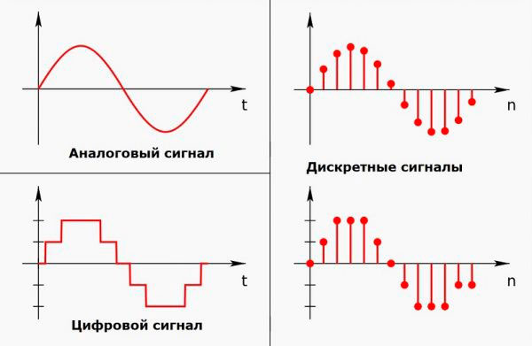 Различия цифрового и дискретного сигнала