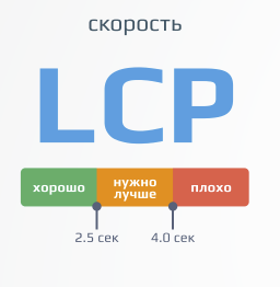 Что такое LCP и каковые его значения