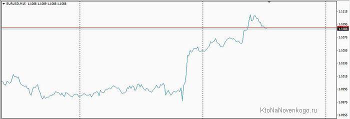 линейный график в Forex