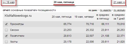 Статистика за предыдущий день в LiveInternet