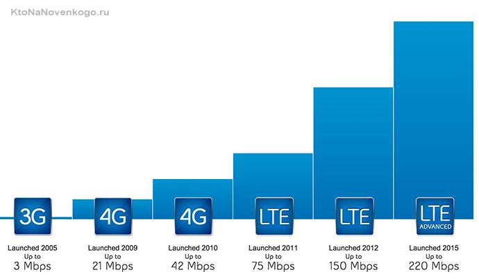 LTE и 4G
