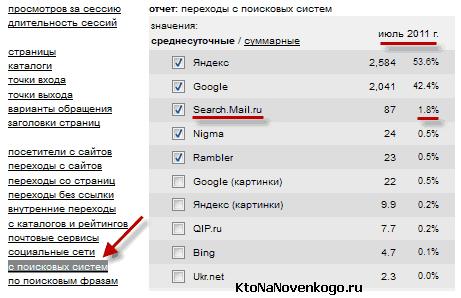 Низкая доля Майл.ру в трафике с поисковых систем