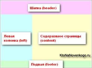 2 колоночный макет сайта на основе Div