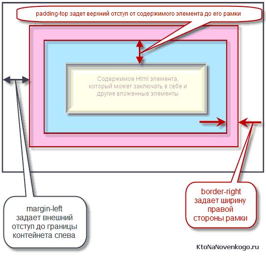 Что задают CSS свойства Padding, Margin и Border