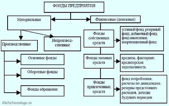Показана схема организации фондов в бухгалтерском учете предприятий