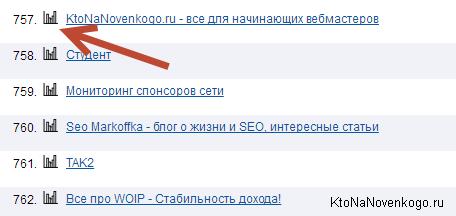 Место сайта в рейтинге mail.ru