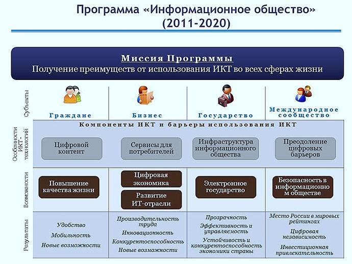 Миссия программы Информационное общество