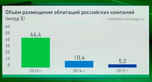 Облигации российских компаний