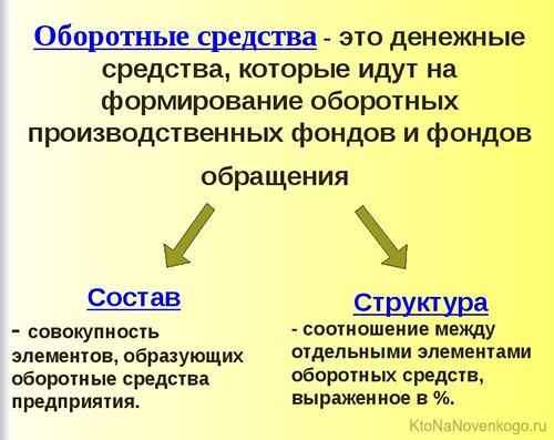 Состав и структура