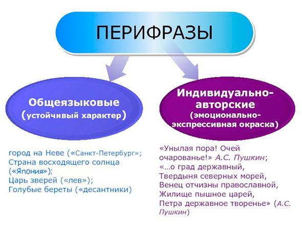 Схема перефраз - общеязыковые и индивидуально-авторские
