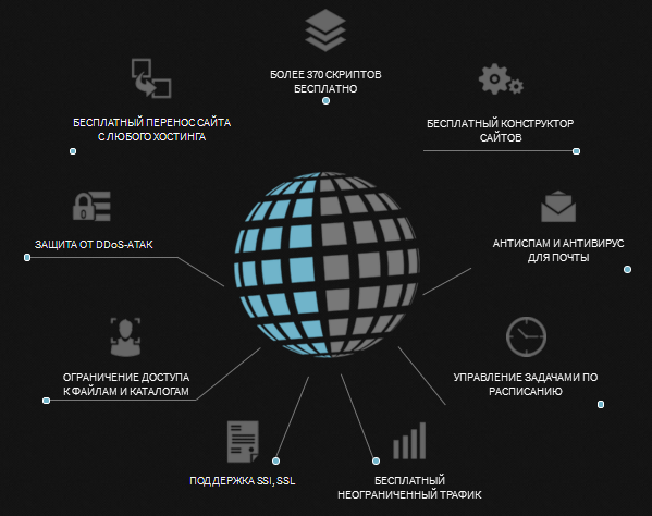 Обзор премиум-хостинга Offerhost, создание, продвижение и заработок на сайте