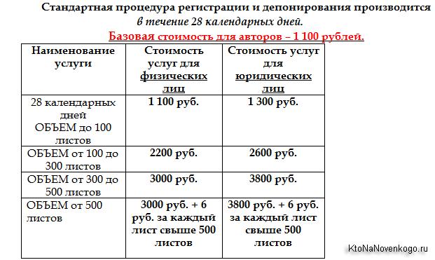 Базовая стоимость для авторов в Copyright.ru