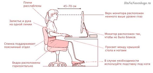 Схема эргономичной посадки человека перед компьютером