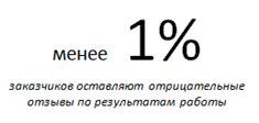 Низкий процент отрицательных отзывов о Kwork