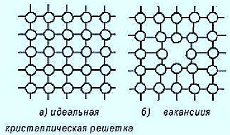 Схема вакансии кристаллической структуры