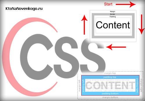 Задаем в CSS внутренние и внешние отступы, а так же рамки