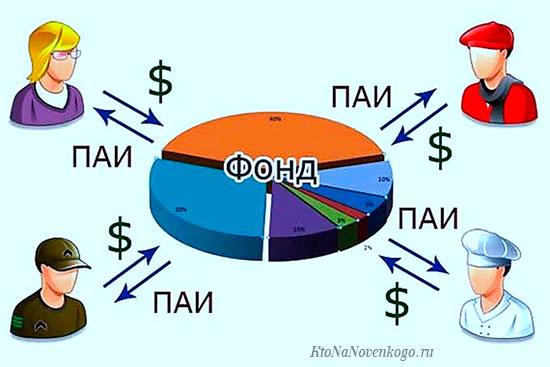 Схема инвестиционного фонда на паях