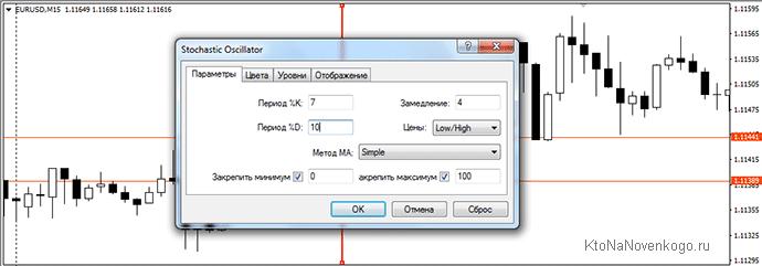 параметры стохастического индикатора на Форексе