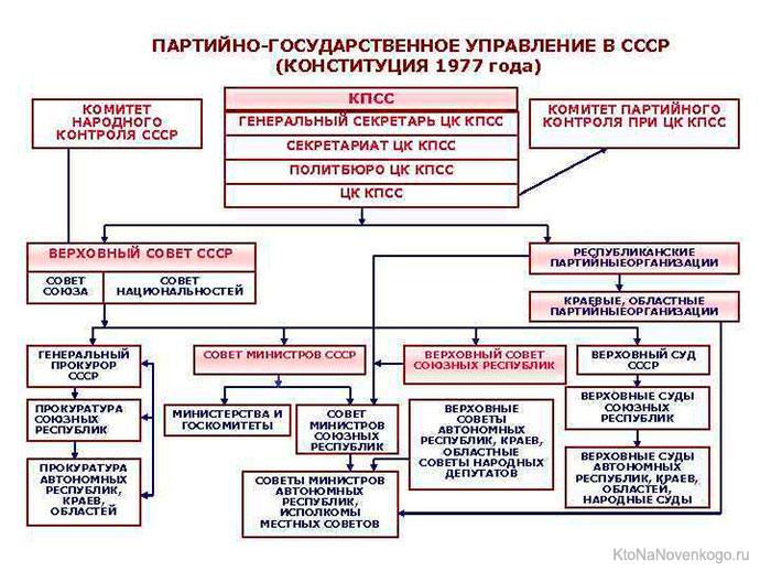 Партийно-государственное управление