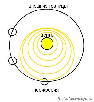 Что такое периферия