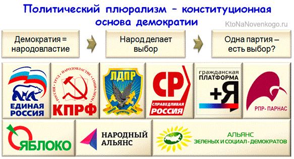 Основа демократии