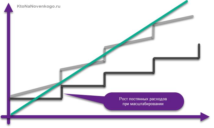 Плохая масштабируемость бизнеса из-за высоких постоянных расходов