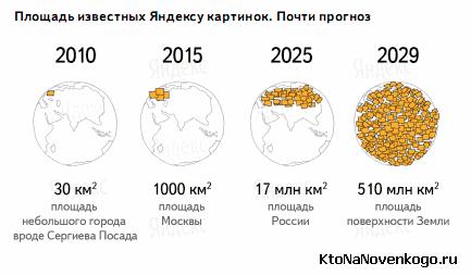 Планы Яндекса по индексации изображений