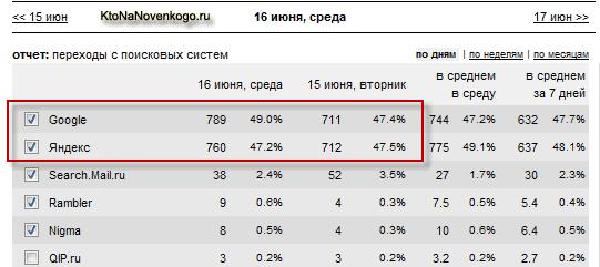 KtoNaNovenkogo.ru исполнилось 10 месяцев — что влияет на популярность и посещаемость (контент, оптимизация, перелинковка)