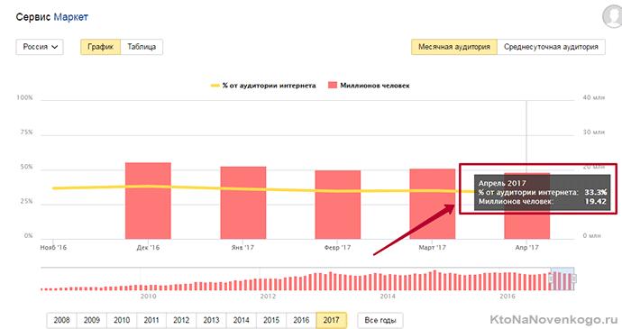 количество посещений Yandex Market за месяц