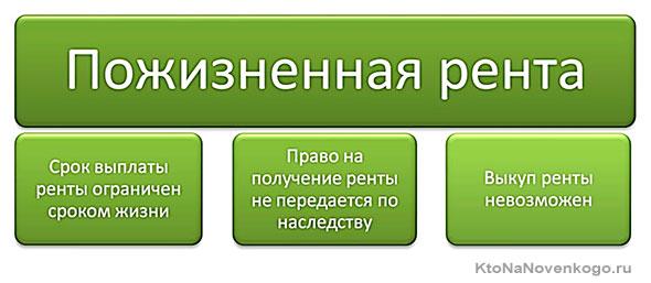 Изображение - Что такое рента и ее виды pozhiznennaia-renta
