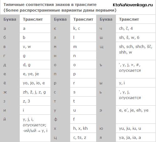 Наиболее популярные правила транслита с русского языка на латиницу