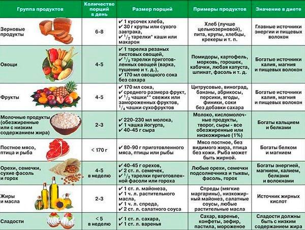 Таблица продуктов полезных при пониженном давлении