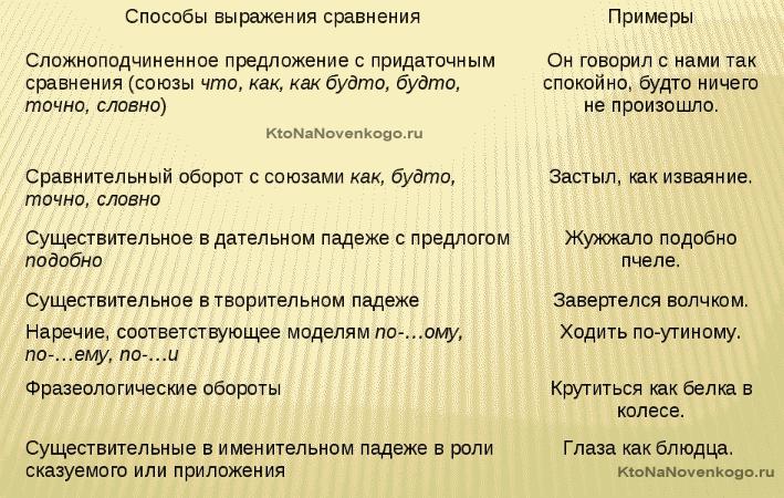 Примеры сравнений