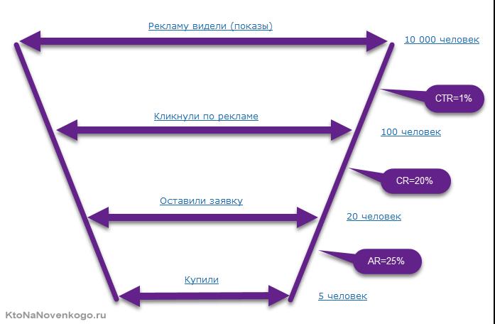 Пример воронки продаж