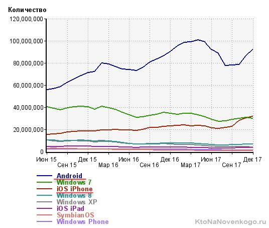 Процент мобильного трафика в рунете