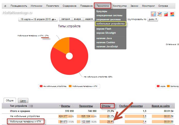 Процент мобильного трафика на KtoNaNovenkogo.ru