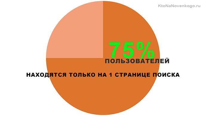процент пользователей
