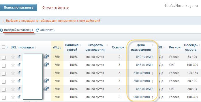 Сайты для продвижения статьями