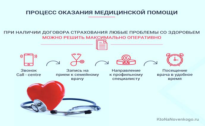 Процесс оказания мед помощи