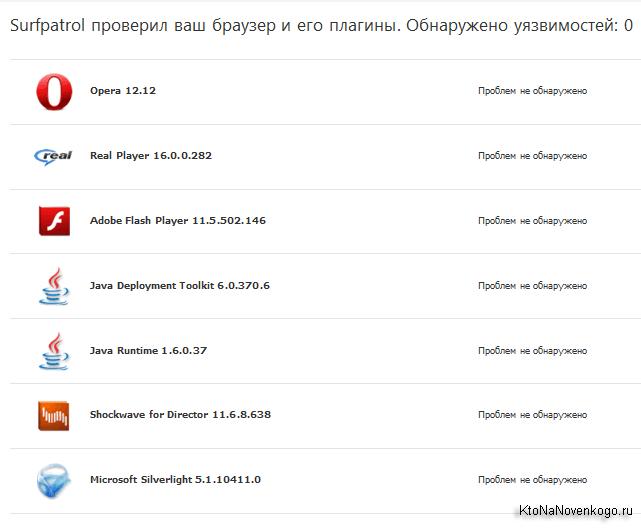 Результаты проверки сайта плагином для браузера Surfpatrol