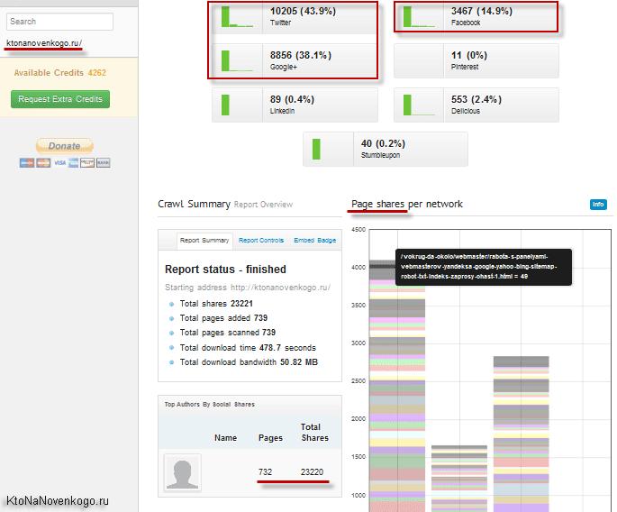 Сколько было расшариваний вашего сайта