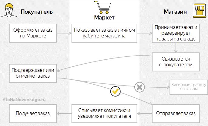 Проверка прохождения заказа в личном кабинете Yandex Market