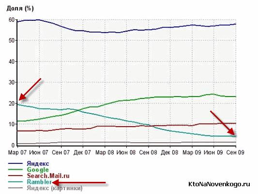 Падение доли Рамблера в 2007-2008 годах