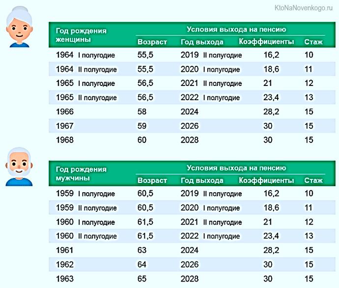 Как рассчитать пенсию по возрасту онлайн как рассчитать пенсия таможня