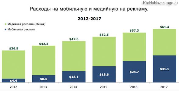 Рост рынка мобильной рекламы