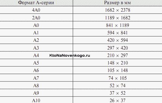 Размеры листов А0, А1, А2, А3, А4, А5